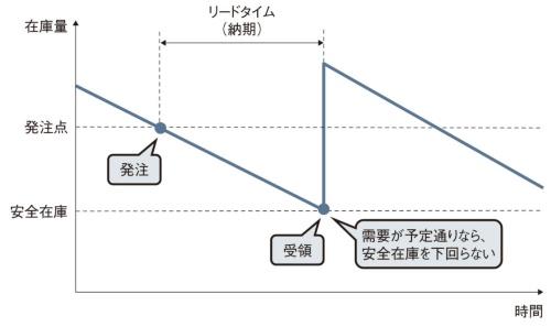 図1 安全在庫のイメージ