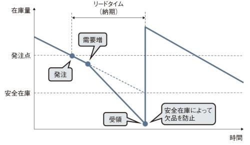 図2 想定外の需要があった場合