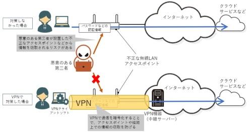 VPNは暗号化で情報の窃取を防ぐ