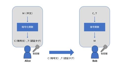 認証暗号の仕組み(攻撃者による改ざんがない場合)。なお、OCB2では暗号化関数への入力データとして平文(M)に加えて初期ベクトル(N)を入力する