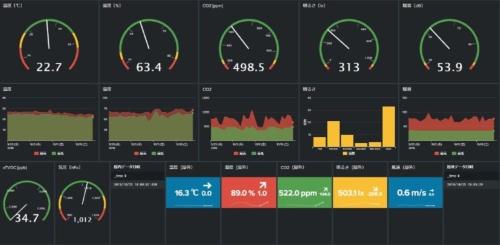 IoTなどを用いたセンシングは、温湿度や照度、騒音などを計測する(資料:梓設計)