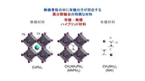 図1 無機骨格に有機分子を取り入れ、新たな特性を生み出す(出所:パナソニック)