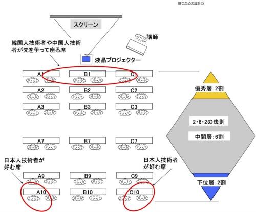 図1●後方両端の「やる気のない席」を好む日本人技術者