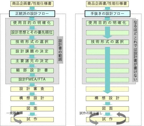 図1●正統派の設計フローと手抜きの設計フロー