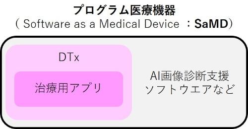 プログラム医療機器(SaMD)とデジタル治療(DTx)の関係性