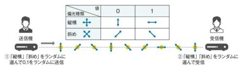 偏光フィルターを使って「1」と「0」の値を表現する