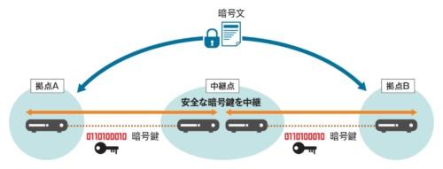 図2 中継点を介せば100km以上の伝送が可能