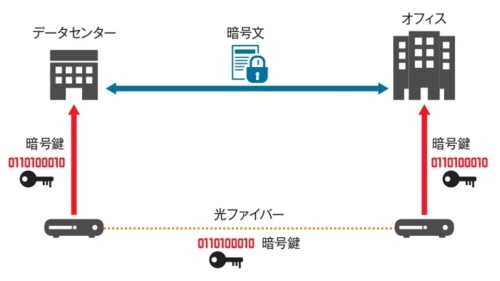 図1 2地点を1対の量子暗号通信装置でつなぐ