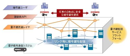 図3 広域でネットワーク化することで多くのユーザーがサービスとして利用可能に