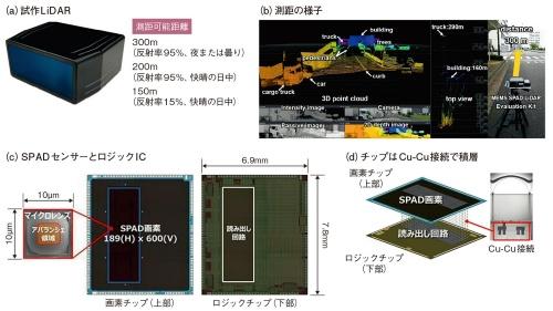図7 ソニーはイメージセンサーの技術を駆使