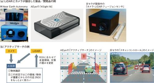 図20 LiDARとカメラの融合でパッシブサーチからアクティブサーチへ