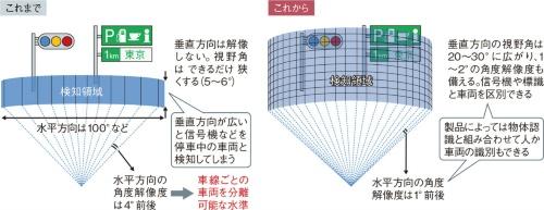 図21 ミリ波レーダーの分解能向上競争始まる