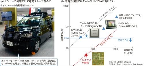 図33 ルネサスが技術力(省電力性能)でTesla/SamsungやNVIDIAを圧倒