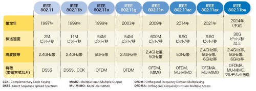 無線LAN規格の比較