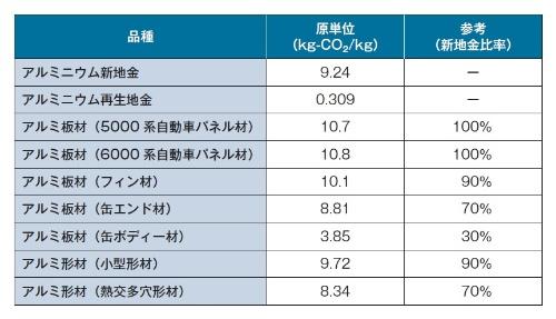 表 各種Al合金の製造時CO<sub>2</sub>排出量
