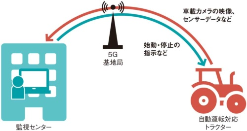 クボタなどが北海道岩見沢市で実施している、5Gによる農機の遠隔監視・操作の実証実験
