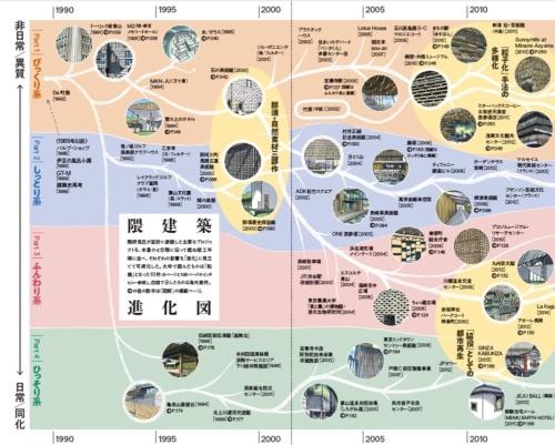隈建築を4つに分類し、それぞれの進化をたどった(資料:「隈研吾建築図鑑」より抜粋。絵や文は宮沢洋氏による)