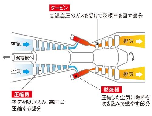 図2 ガスタービンの仕組み