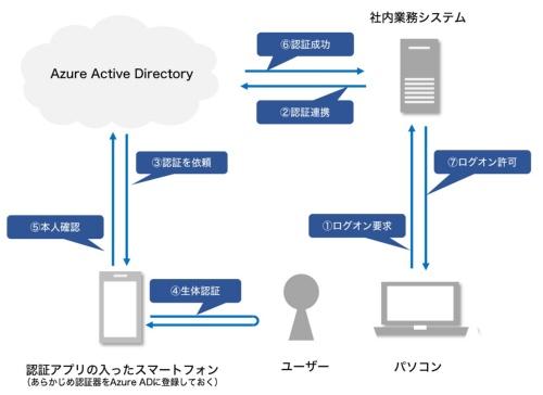 Azure Active Directoryのパスワードレス認証の仕組み