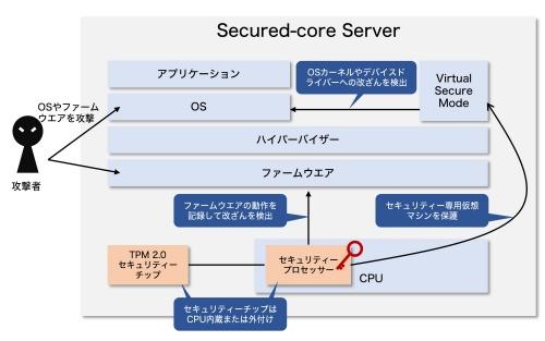 Windows Server 2022が採用する「Secured-core Server」の概要