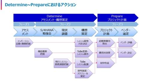 S/4HANA移行の流れ