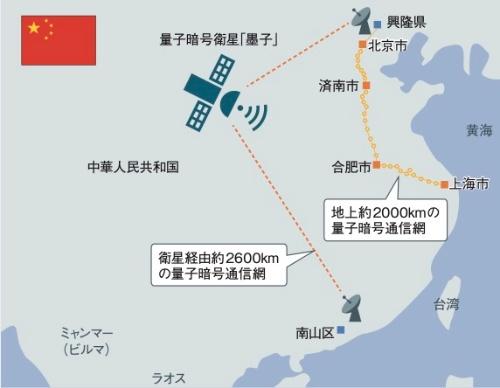 中国が量子コンピューターでも破られない全長4600kmの量子暗号通信網を稼働