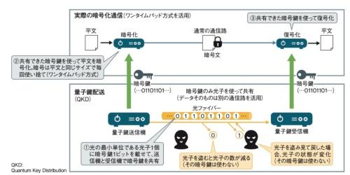量子暗号通信の仕組み