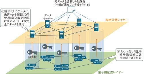 NICTが進める「量子セキュアクラウド」の基本コンセプト