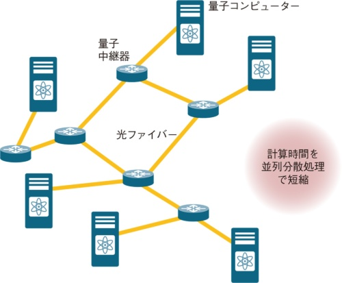 図1 量子インターネットの実現で量子コンピューターの能力を飛躍的に強化