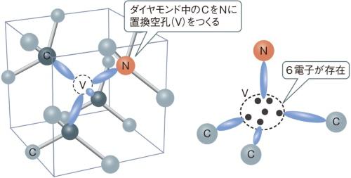 (a)ダイヤモンドNVセンターの構造