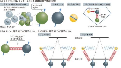 ダイヤモンドNVセンターで量子メディア変換を実行