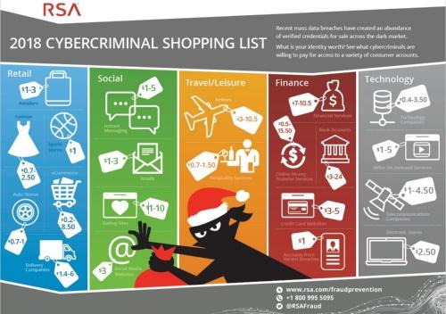 インターネット上の認証情報の売買相場を示した「2018 Cybercriminal Shopping List(サイバー犯罪者のショッピングリスト)」