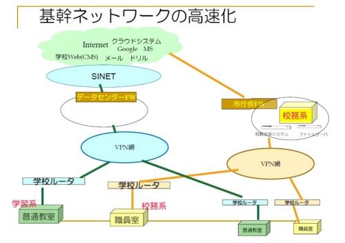 柏市が整備したネットワークの概要