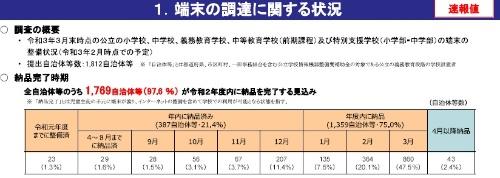 2021年3月、97.6%の自治体で2021年3月末までに端末の配備完了と発表
