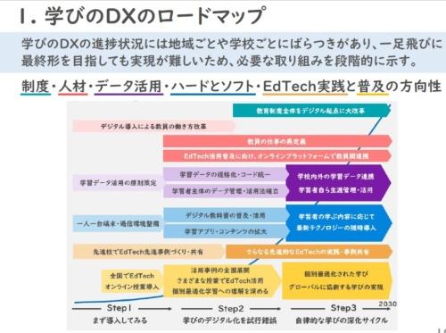 経団連は「学びのDXのロードマップ」を提言する