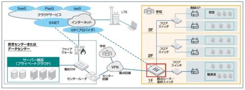 校内LANネットワークと拠点ルーター/基幹スイッチの構成例
