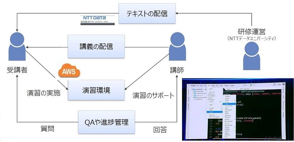 仮想OS演習環境を利用したNTTデータの研修の流れ。ブラウザーからアクセスできるためスムーズに研修に取り組むことができ、講師から1on1のサポートを受けることもできる