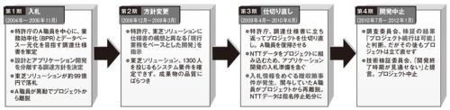 図 特許庁のシステム刷新プロジェクトにおける中止までの経緯