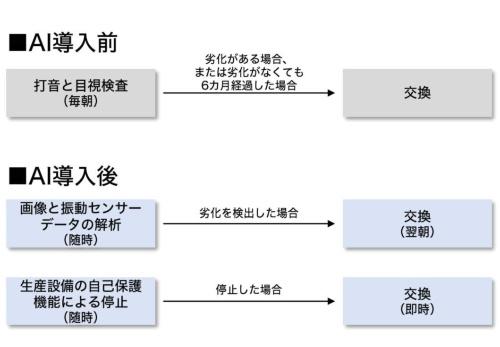 関係者への周知に使う図の例
