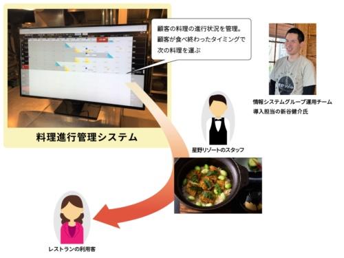 「料理進行管理システム」の概要