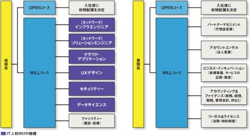 KDDIが導入したジョブ型の新卒採用制度「WILLコース」の概要