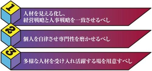 ジョブ型の検討を含めたIT人材戦略の3カ条