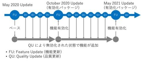 May 2020 UpdateもしくはOctober 2020 Updateをインストールし品質更新を適用していれば軽量な更新プログラムでアップデートできる