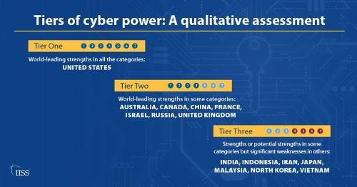 英国シンクタンクによる国家のセキュリティー能力の評価。日本は3段階で最低評価になっている