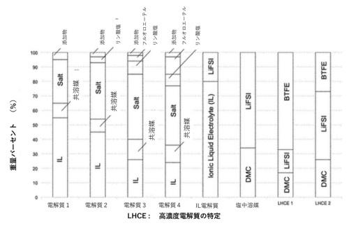 図1:Cubergの出願特許US20200194786