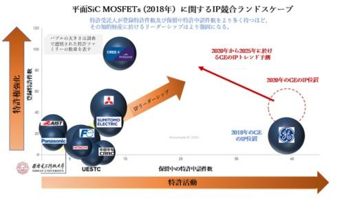 図1 プレナー型SiC MOSFET特許ランドスケープにおけるGE のIPリーダーシップの進化