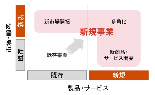 図1:既存事業と新規事業