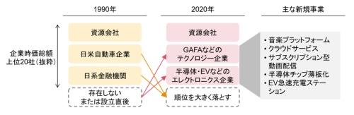 図2:新規事業の創出により市場をリードするテクノロジー企業