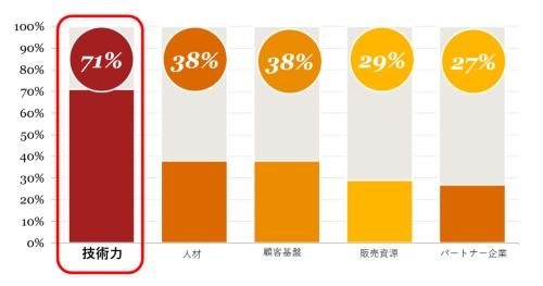 図1 回答者が重要と考える新規事業開発の資源ベスト5