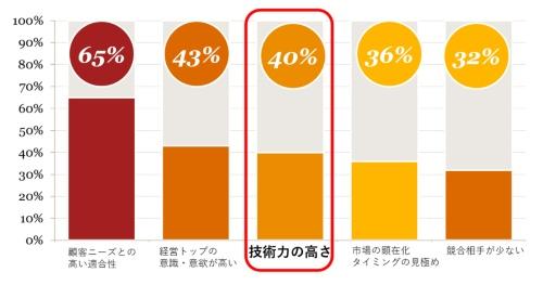 図2 「うまくいっている」と回答した企業が成功要因と考えるベスト5